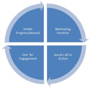 A social engagement loop, as defined by Zicherman & Cunningham, 2011
