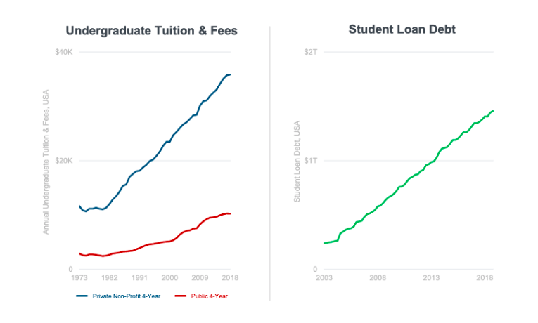 Undergraduate tuition and student loans